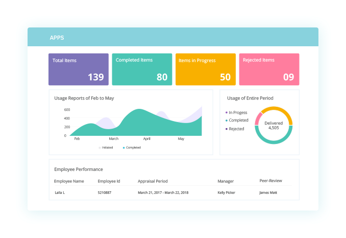 How to Get Peak Benefits of Performance Management Software