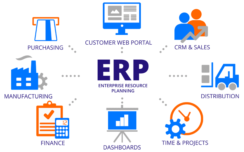 Why ERP System Is Useful For Business