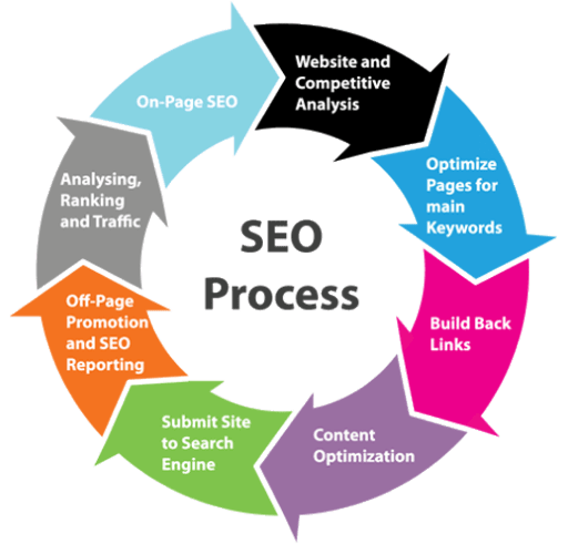 Collateral SEO Services For Best Marketing Results