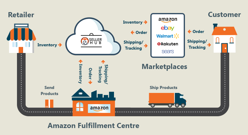 How Can Amazon Inventory Management And Fulfillment Services Back Your eCommerce Business?
